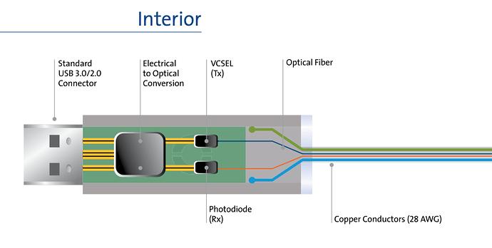 USB AOC cable