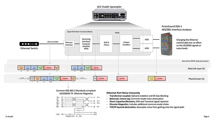 Ethernet-on-dCS